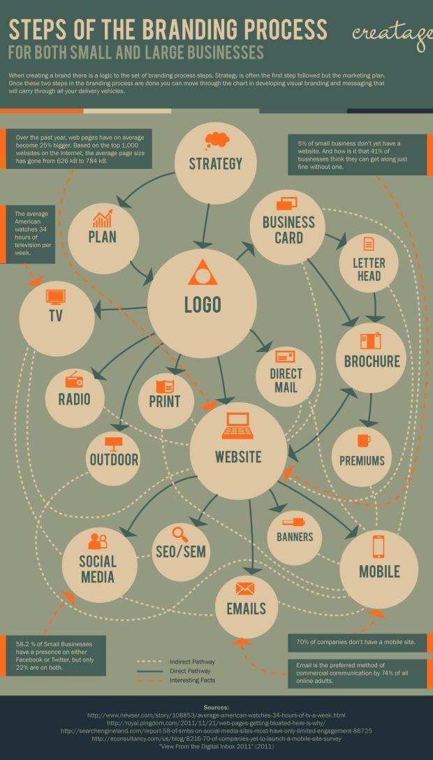 branding-process-infographic_50291542325fe