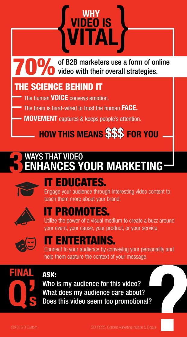 DCustom_Content-Marketing_Video_Infographic