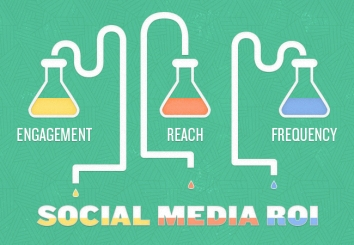 social_media_ROI