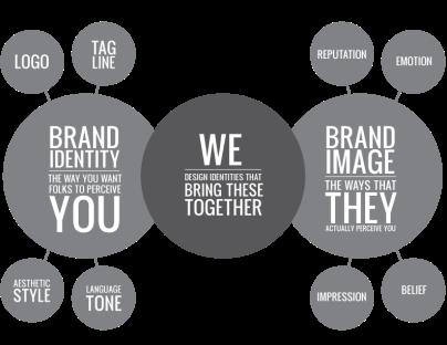 fierce-branding